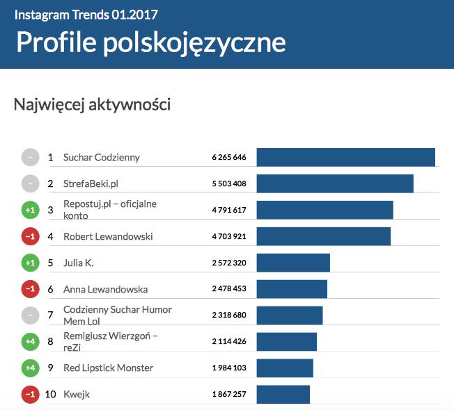 Instagram Trends styczeń 2017 - najbardziej aktywne profile polskojęzyczne
