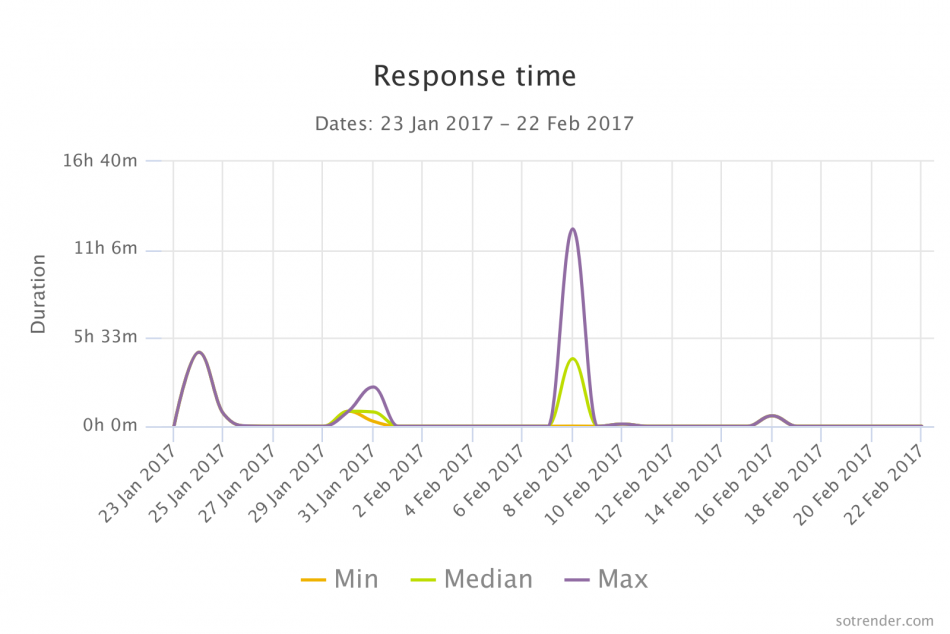 Customer Service and social media response time