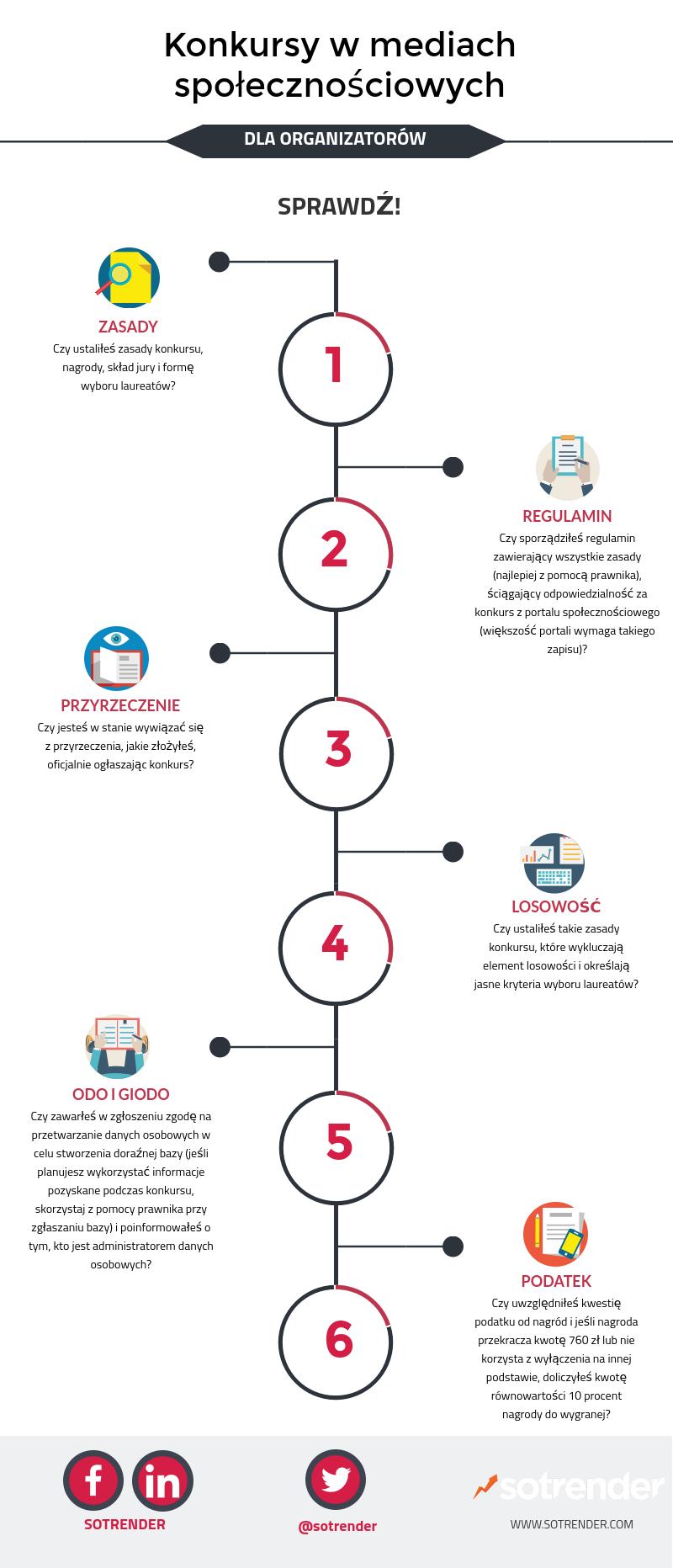 Konkursy w mediach społecznościowych dla organizatorów (infografika)