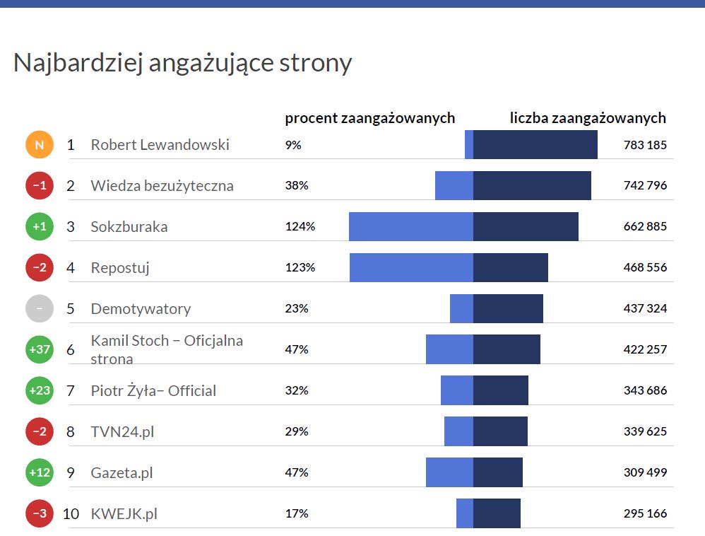 Najbardziej angażujące strony na polskim Facebooku - Fanpage Trends styczeń 2017