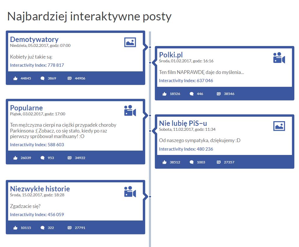 Najbardziej interaktywne posty na polskim Facebooku - Fanpage Trends luty 2017