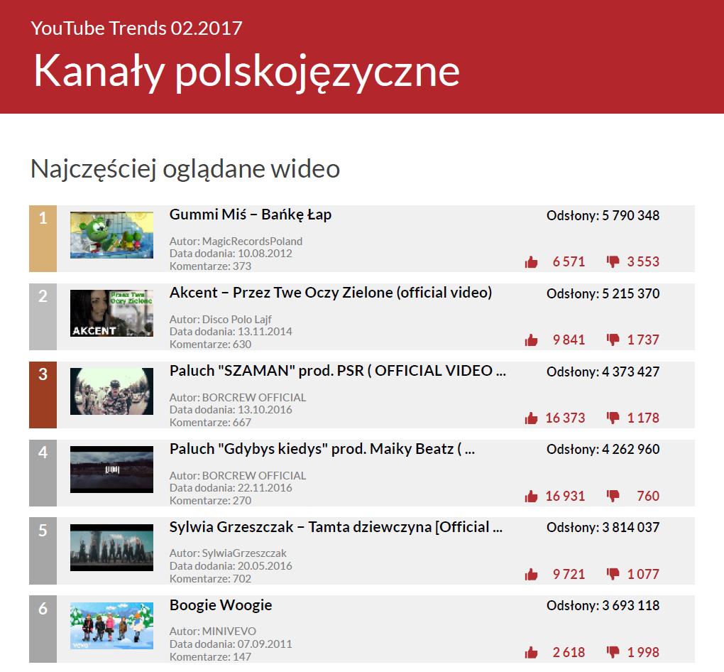 Najchętniej oglądane wideo na polskim YouTube - YouTube Trends luty 2017
