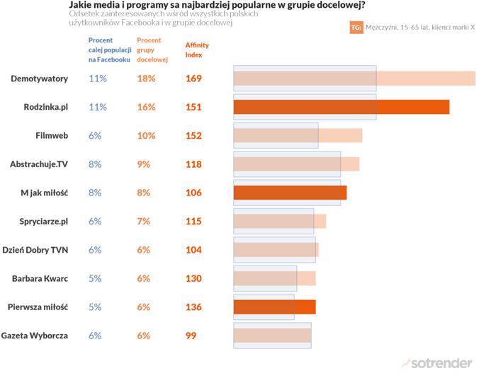 Najpopularniejsze media wśród wybranej grupy docelowej