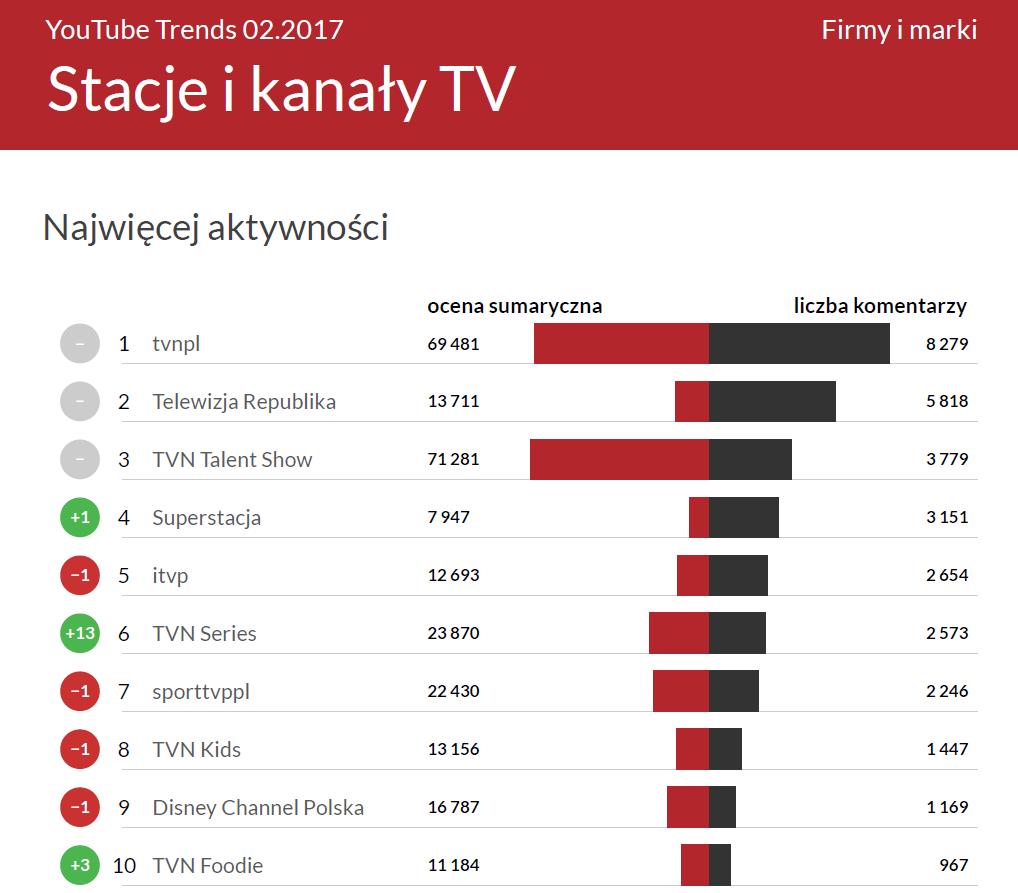 Najwięcej aktywności w kategorii Stacje i kanały TV - YouTube Trends luty 2016