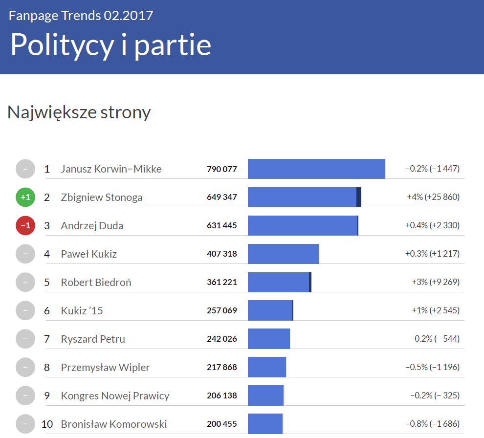 Największe strony w kategorii Politycy i partie - Fanpage Trends luty 2017