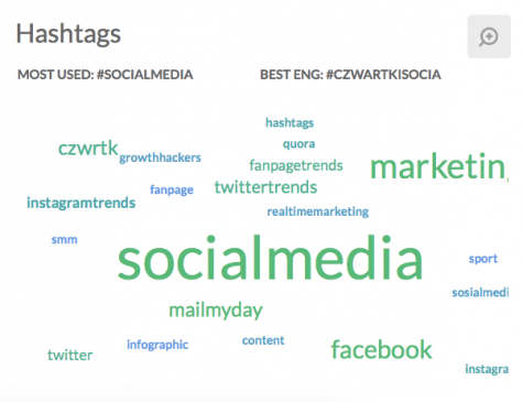 Social media measurement hadhtags