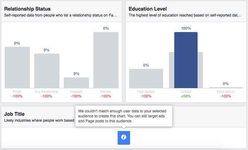Facebook Audience Insights jest rozwiązaniem dobrym, ale mało elastycznym.
