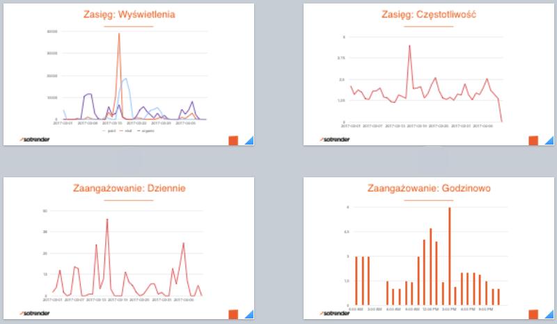 Przykładowe slajdy z wygenerowanego w Sotrender raportu .pptx
