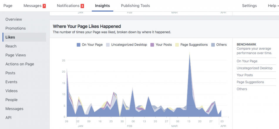 Page Like sources in Facebook Insights.
