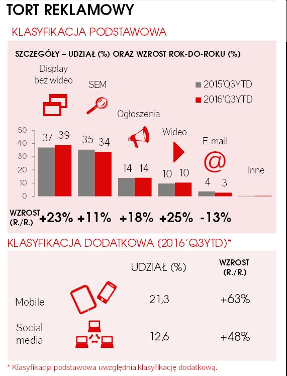 Reklama online - wydatki wg IAB/PwC AdEx 2016'Q3