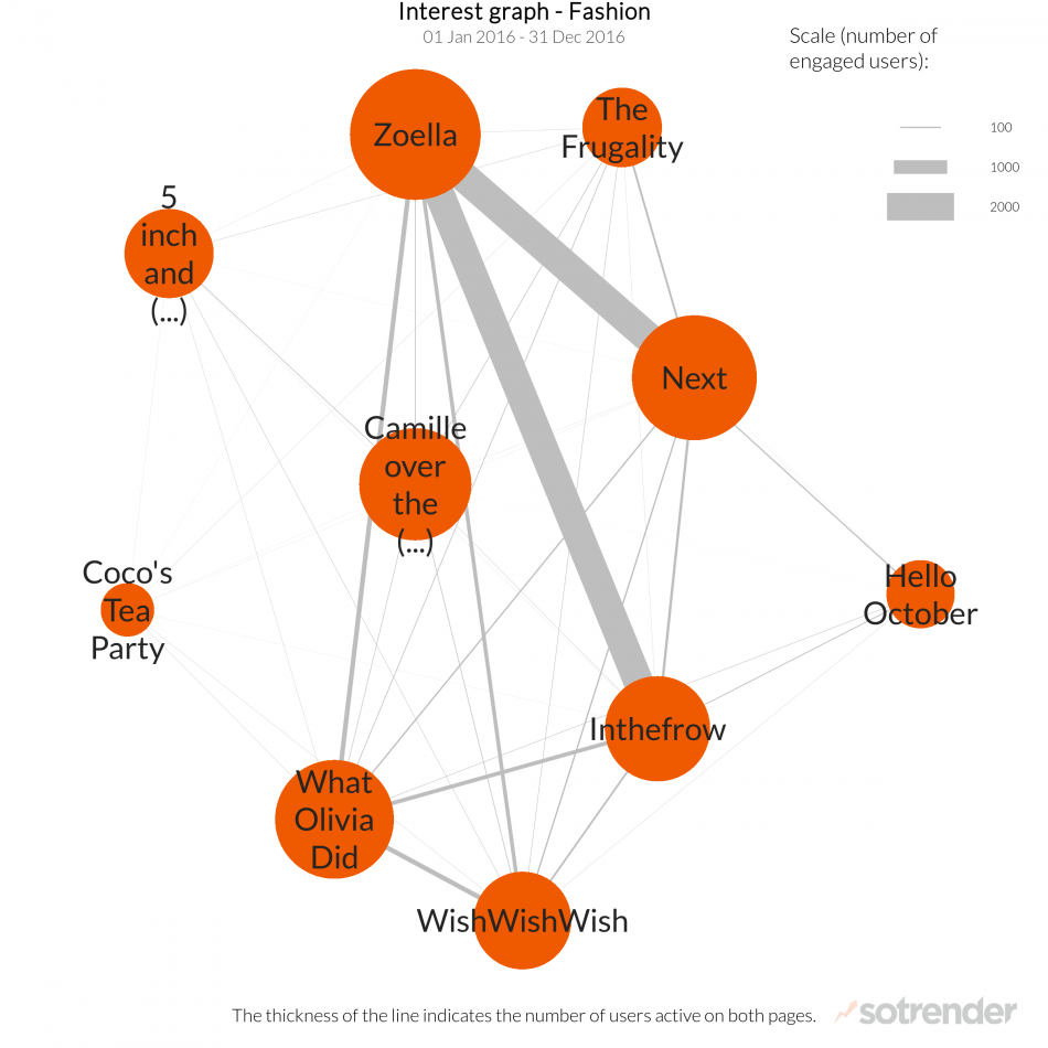 Next Interest Analysis - Interest Graph 1