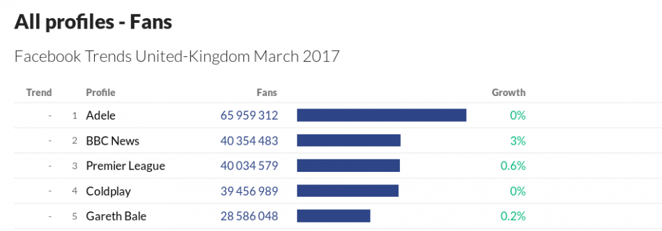 Facebook Trends UK March 2017 - Fans