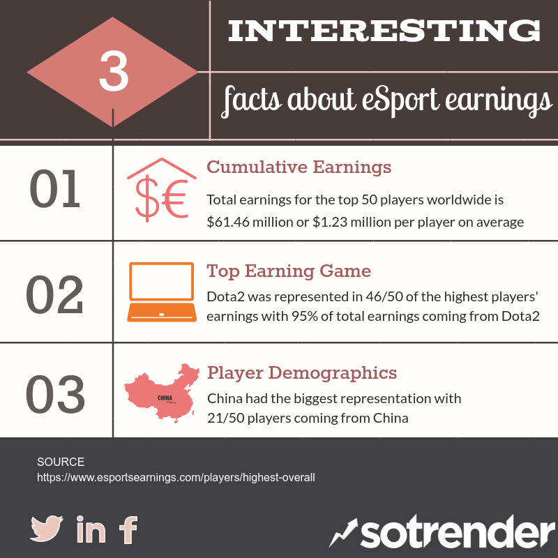 Interesting facts about eSport earnings top players