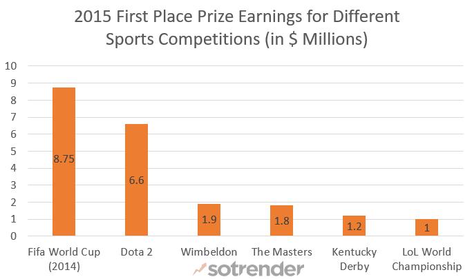 2015 sports prize pools