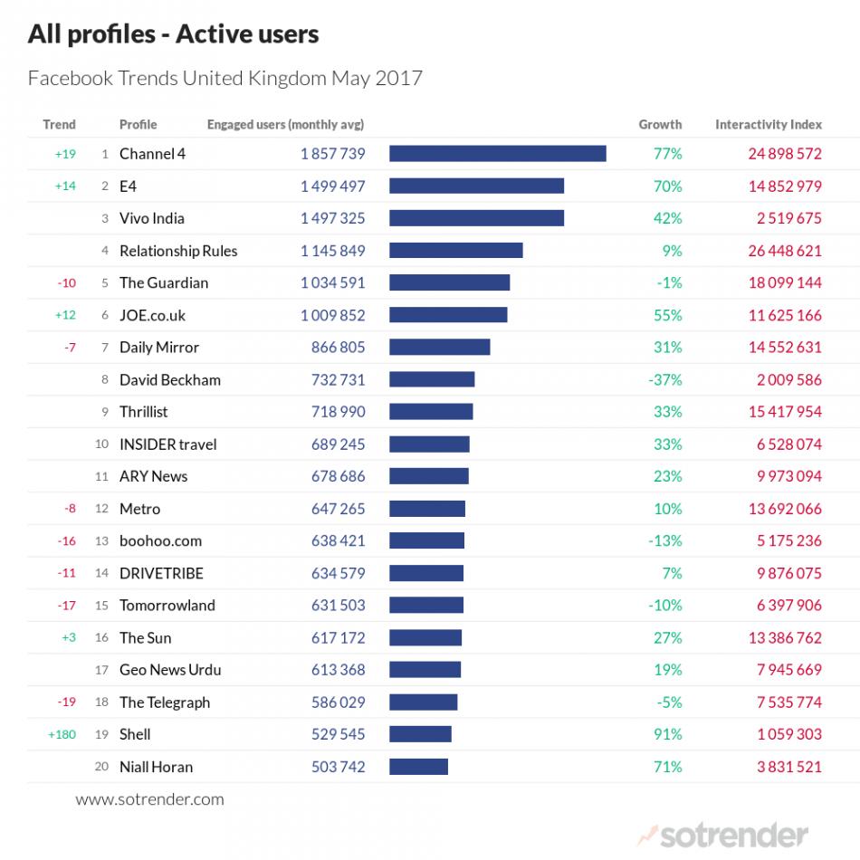 Facebook Trends UK May 2017