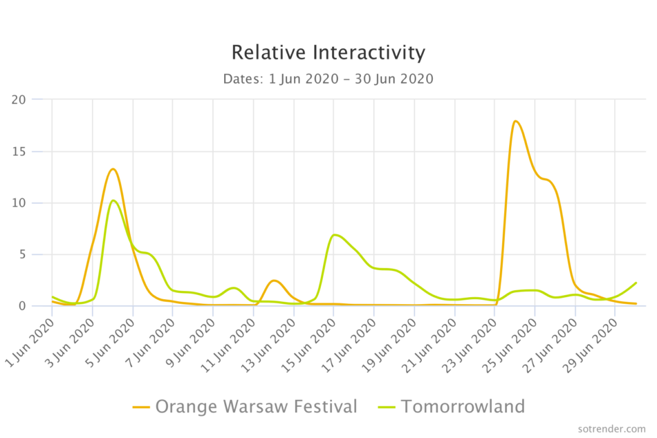 tomorrowland and orange festival interactivity on facebook