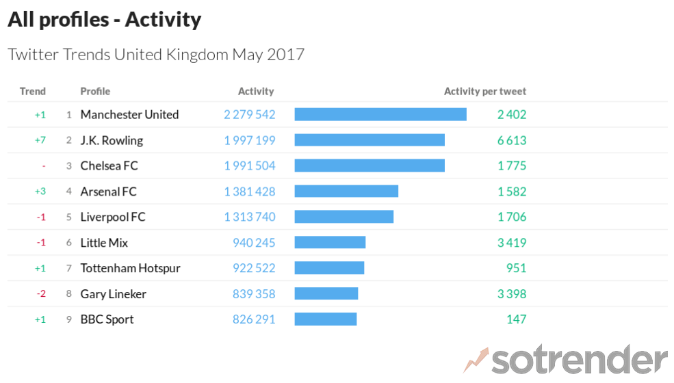 twitter trends may 2017