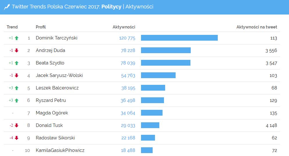 Najwięcej aktywności w kategorii Politycy - Twitter Trends czerwiec 2017