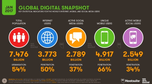 digital, Internet, 2017, mobile, statistics