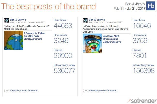 Ben & Jerry's US Facebook Page Top Posts