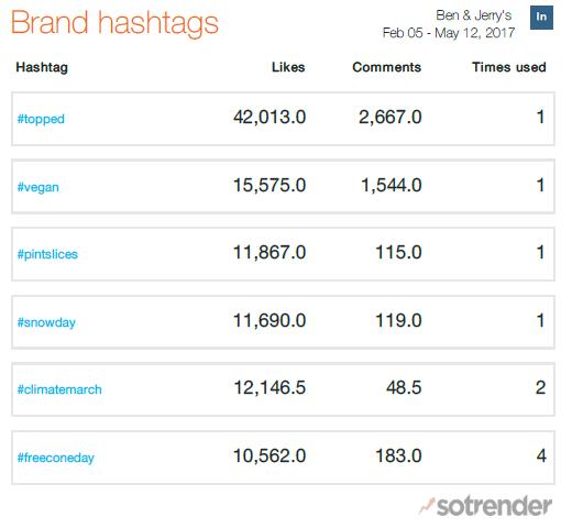 Ben & Jerry's Instagram Top Hashtags