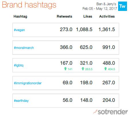 Ben & Jerry's Twitter Hashtags