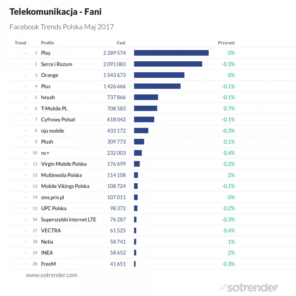 telekomunikacja, fani, facebook