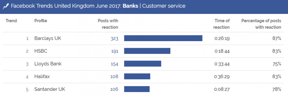 customer service, banks, uk