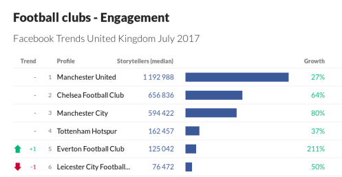 football_trends