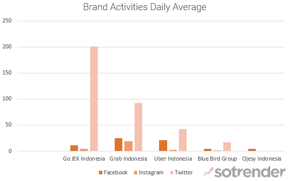 Ride Sharing Apps in Indonesia - Average # of Daily Brand Activities