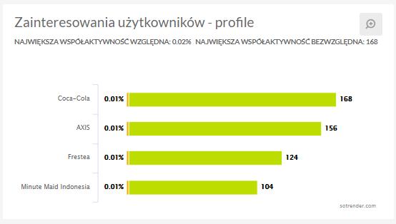 W Sotrender sprawdzisz teraz współaktywność swoich fanów z innymi Stronami na Facebooku.