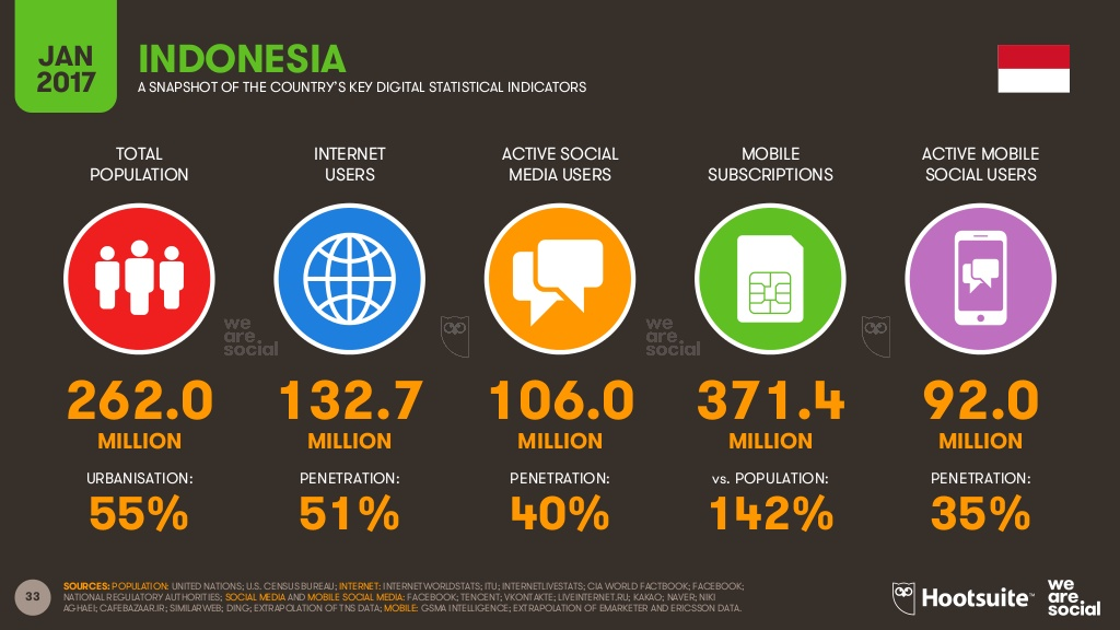 Indonesia's Digital Market in 2017 - Source: We Are Social