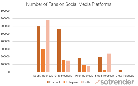 Ride Sharing Apps in Indonesia - # of Fans on Social Media