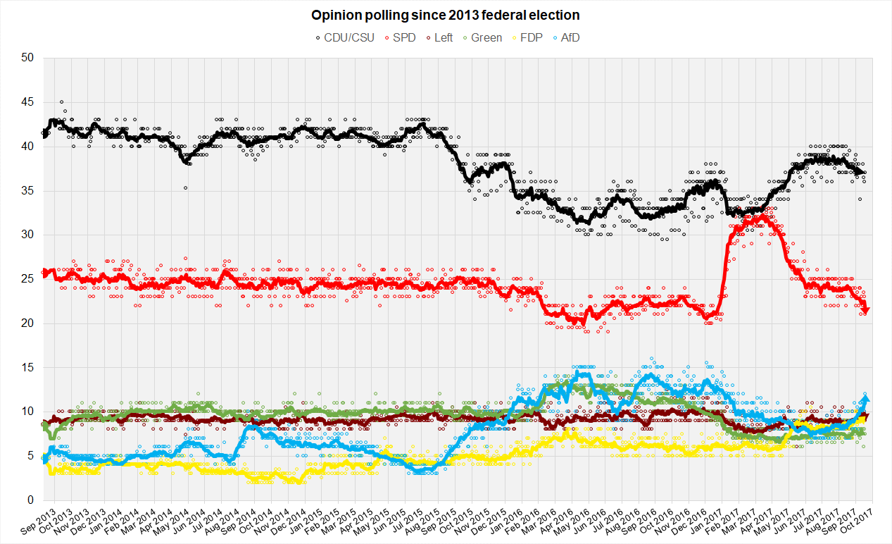 Opinion Polling in 2017 for the German Federal Election
