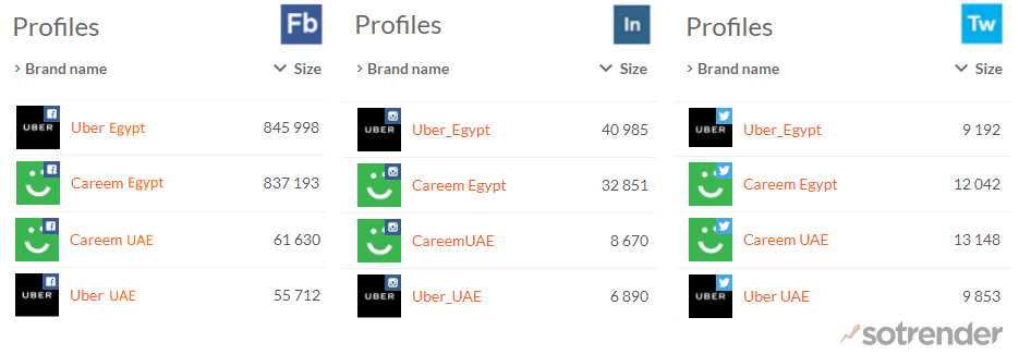 Careem & Uber Facebook # of Likes as well as their Instagram & Twitter # of Followers