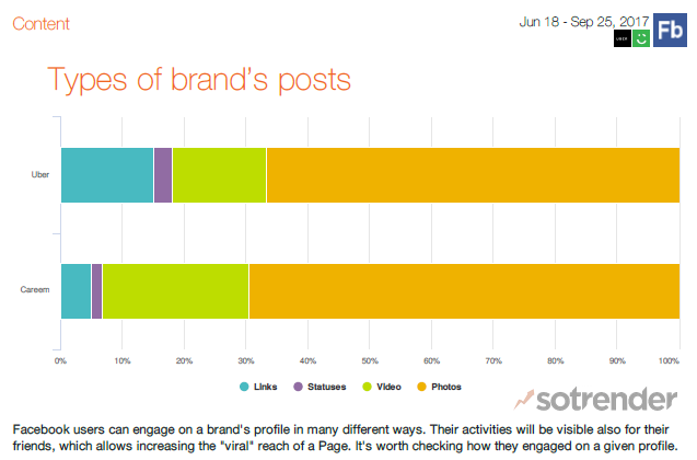 Types of Brand's Posts on Facebook in the UAE