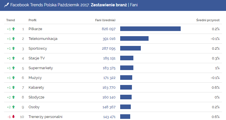 Facebook, Facebook Trends, październik, liczba fanów, piłkarze, telekomunikacja