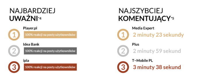 player.pl, idea bank, media expert, plus, telekomunikacja, obsługa klienta