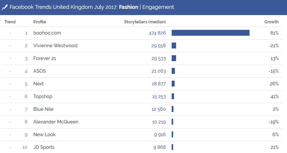 Facebook Trends United Kingdom, July 2017
