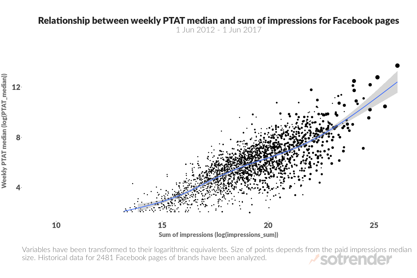 ptat, storytellers, people talking about this, facebook, facebook metric