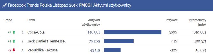 fmcg, aktywni użytkownicy, facebook, coca cola