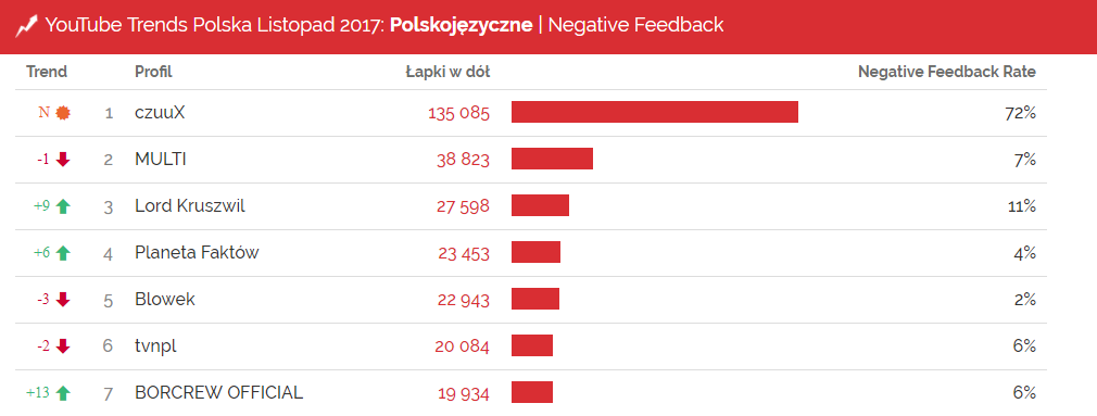 Negatywne reakcje - YouTube Trends listopad 2017