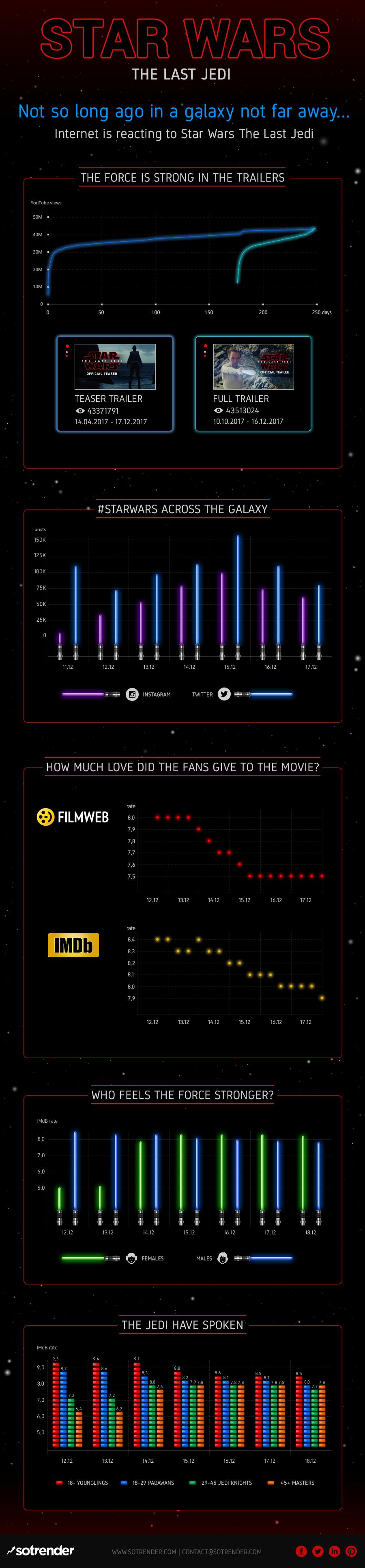 Star Wars The Last Jedi Infographic