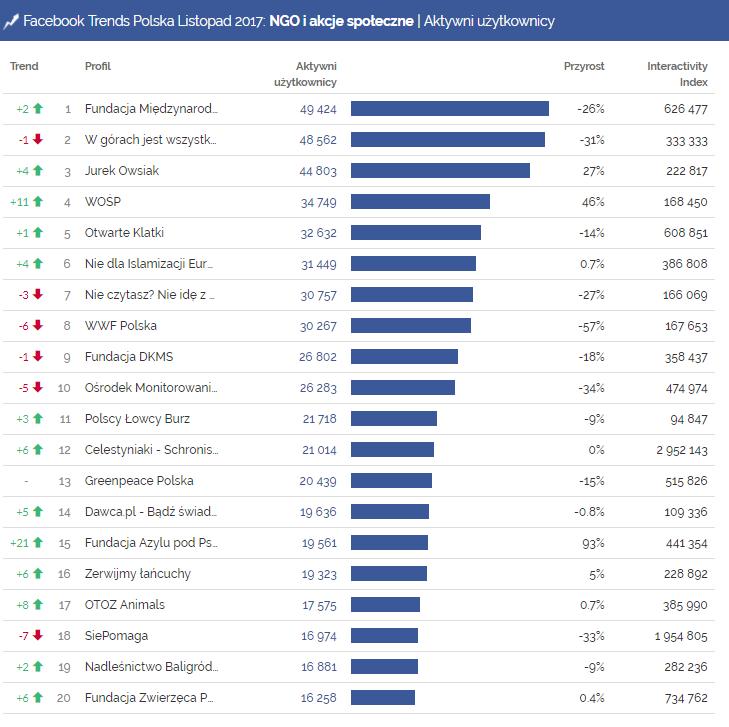 facebook, ngo, organizacje ngo, wośp