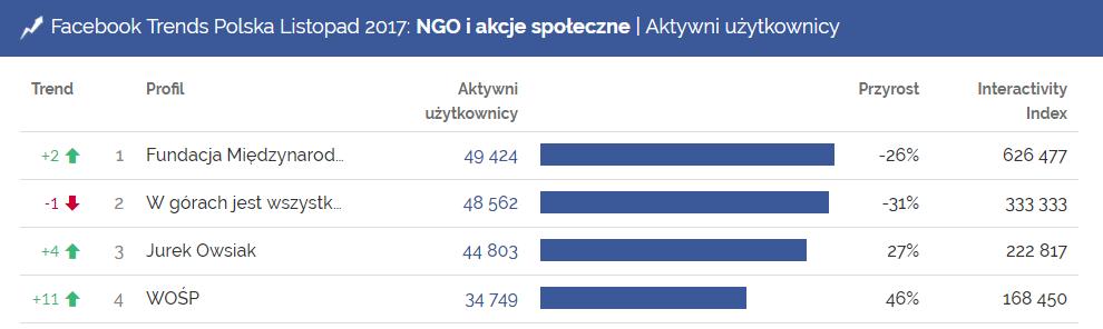 ngo i akcje społeczne, organizacje ngo, aktywni użytkownicy, facebook, fundacja viva, wośp