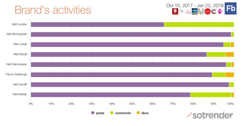Brand activities top UK cities on Facebook