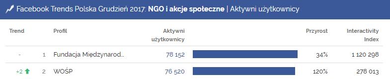 ngo i akcje społeczne, facebook, wośp, aktywni użytkownicy