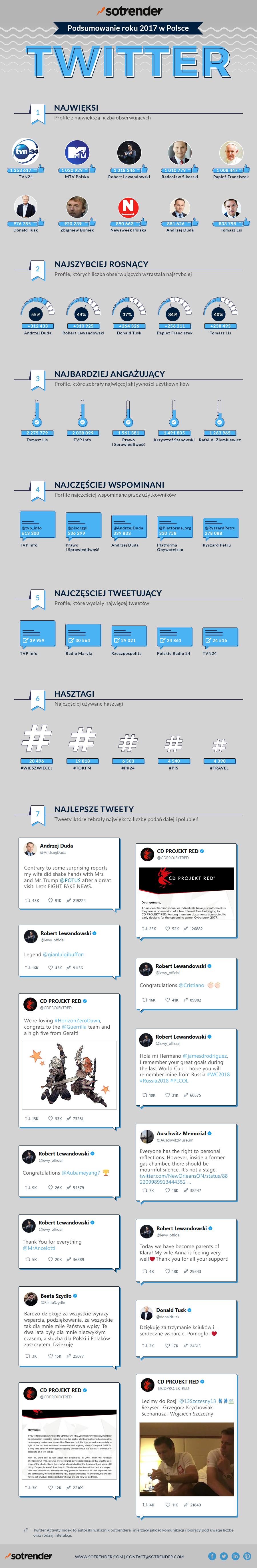 Twitter w Polsce w 2017 roku [INFOGRAFIKA]