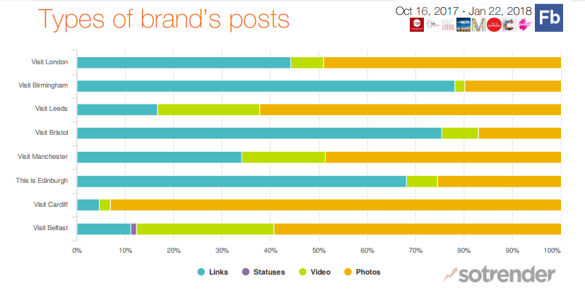 Types of brand posts top UK cities on Facebook
