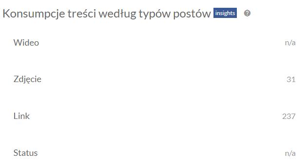 Konsumpcja treści wg postów